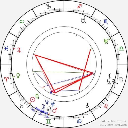 May Warden tema natale, oroscopo, May Warden oroscopi gratuiti, astrologia