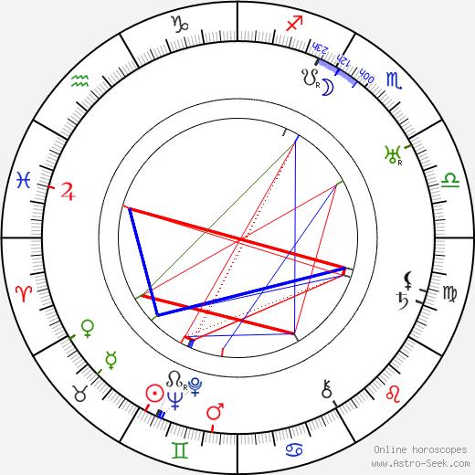 Pär Lagerkvist birth chart, Pär Lagerkvist astro natal horoscope, astrology