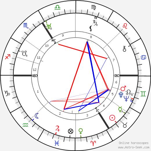 René Hell astro natal birth chart, René Hell horoscope, astrology