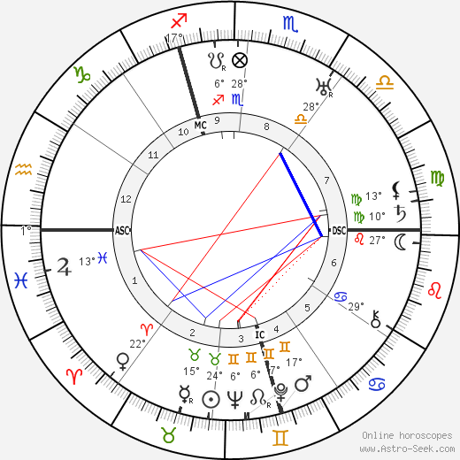 Richard Tauber birth chart, biography, wikipedia 2019, 2020