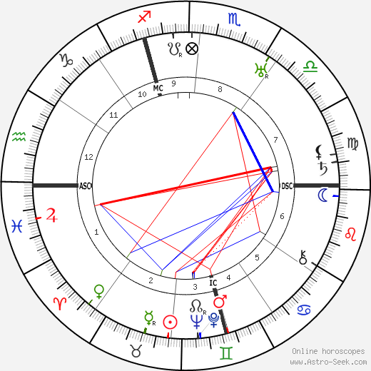 Richard Tauber birth chart, Richard Tauber astro natal horoscope, astrology