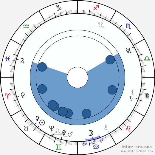 Robert Beaudoin wikipedia, horoscope, astrology, instagram