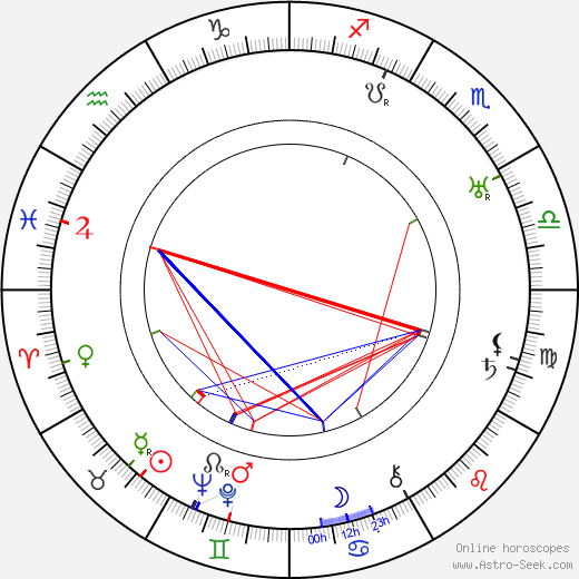 Robert Beaudoin birth chart, Robert Beaudoin astro natal horoscope, astrology