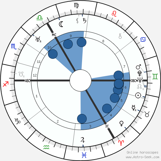 Rudolf Carnap wikipedia, horoscope, astrology, instagram