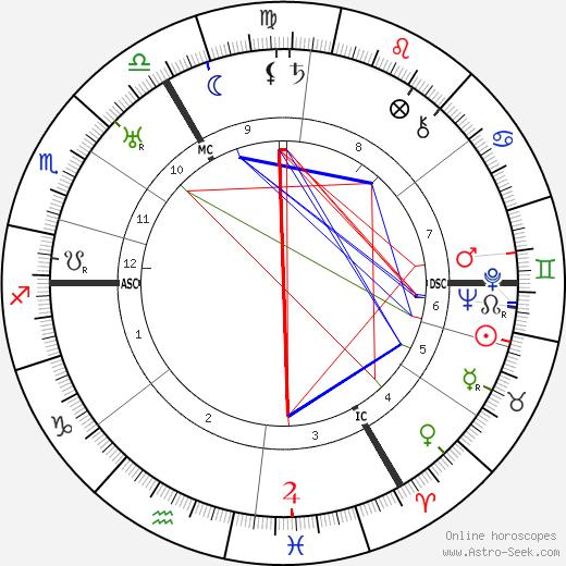 Rudolf Carnap tema natale, oroscopo, Rudolf Carnap oroscopi gratuiti, astrologia