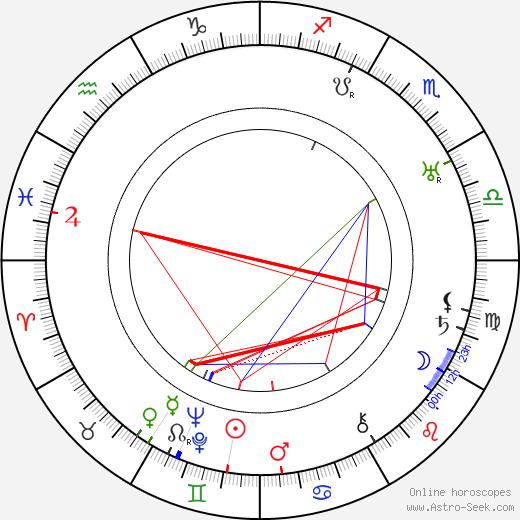 Antonín Soukup день рождения гороскоп, Antonín Soukup Натальная карта онлайн