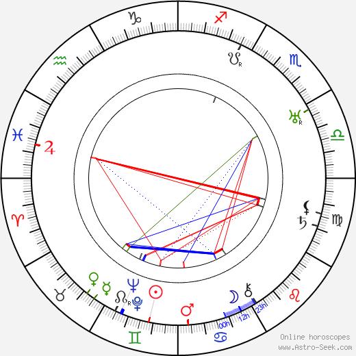 Cole Porter birth chart, Cole Porter astro natal horoscope, astrology