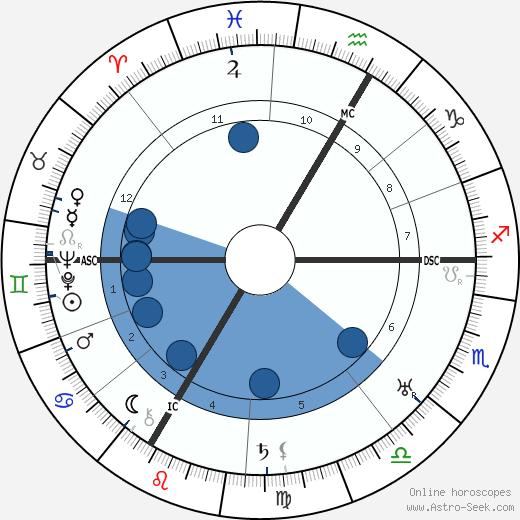 Hans Herzl wikipedia, horoscope, astrology, instagram