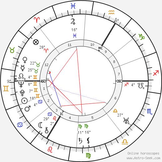 Hans Herzl birth chart, biography, wikipedia 2020, 2021