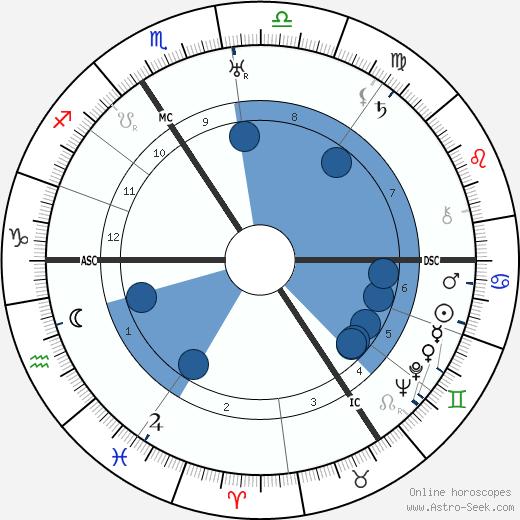 Heinrich Grüber wikipedia, horoscope, astrology, instagram