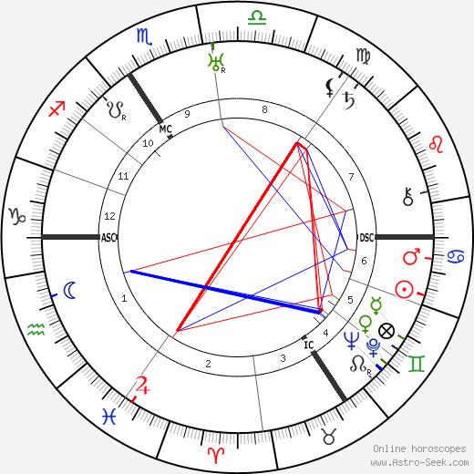 Heinrich Grüber birth chart, Heinrich Grüber astro natal horoscope, astrology