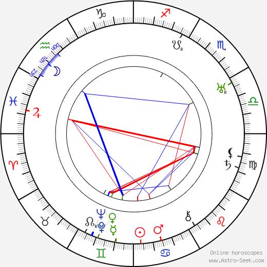 Henry Roberts Symonds день рождения гороскоп, Henry Roberts Symonds Натальная карта онлайн
