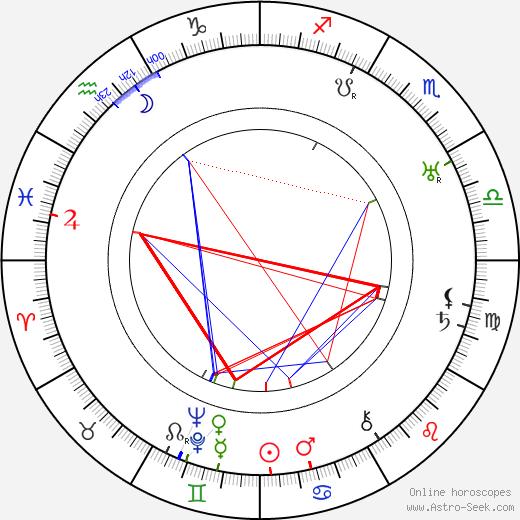 Ирвинг Пичел Irving Pichel день рождения гороскоп, Irving Pichel Натальная карта онлайн