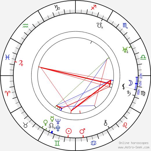 Karel Hruška день рождения гороскоп, Karel Hruška Натальная карта онлайн