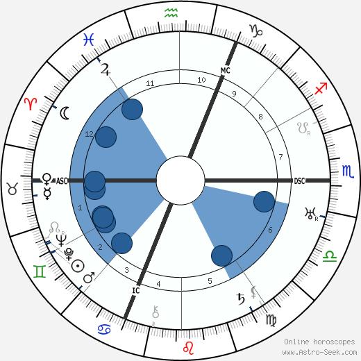 Karl Von Halt wikipedia, horoscope, astrology, instagram