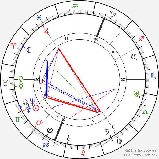 Karl Von Halt день рождения гороскоп, Karl Von Halt Натальная карта онлайн