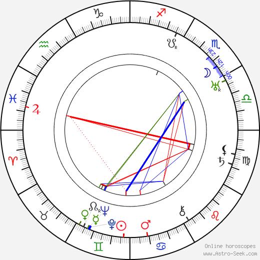 Мэй Буш Mae Busch день рождения гороскоп, Mae Busch Натальная карта онлайн