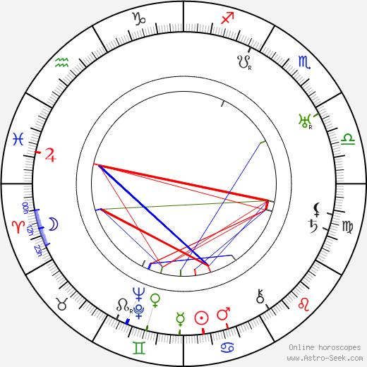 Robert Frazer день рождения гороскоп, Robert Frazer Натальная карта онлайн