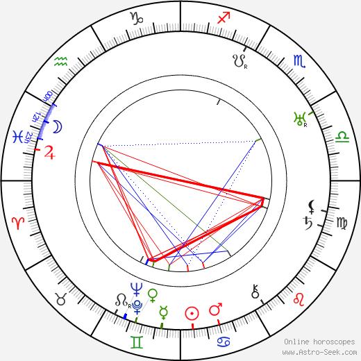 Sidney Howard birth chart, Sidney Howard astro natal horoscope, astrology