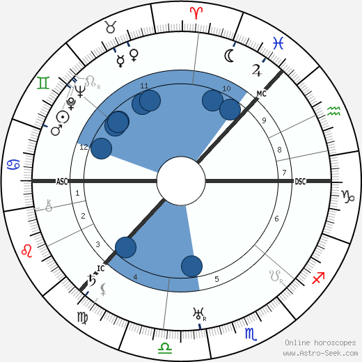 Sigrid Onegin wikipedia, horoscope, astrology, instagram
