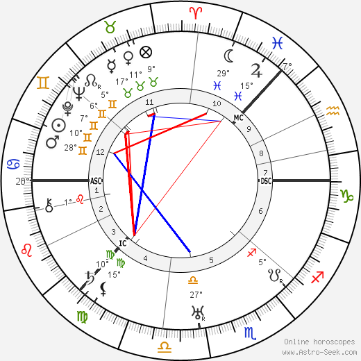 Sigrid Onegin birth chart, biography, wikipedia 2017, 2018