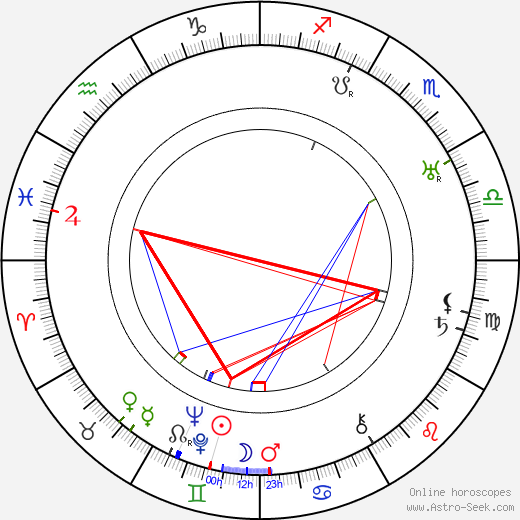 Urho Karhumäki birth chart, Urho Karhumäki astro natal horoscope, astrology