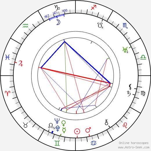 Vladislav Vančura birth chart, Vladislav Vančura astro natal horoscope, astrology