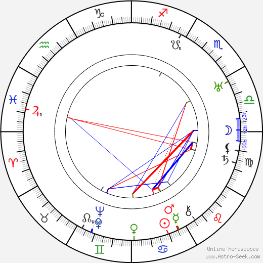 André Sauvage birth chart, André Sauvage astro natal horoscope, astrology