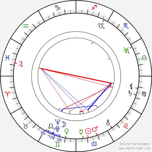 Arvo Ahti astro natal birth chart, Arvo Ahti horoscope, astrology