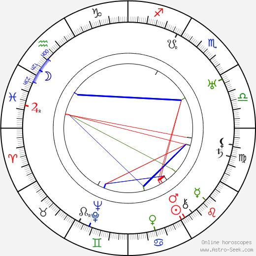 Clyde E. Elliott день рождения гороскоп, Clyde E. Elliott Натальная карта онлайн