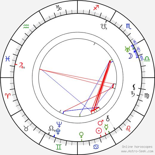 Fritz Kampers birth chart, Fritz Kampers astro natal horoscope, astrology