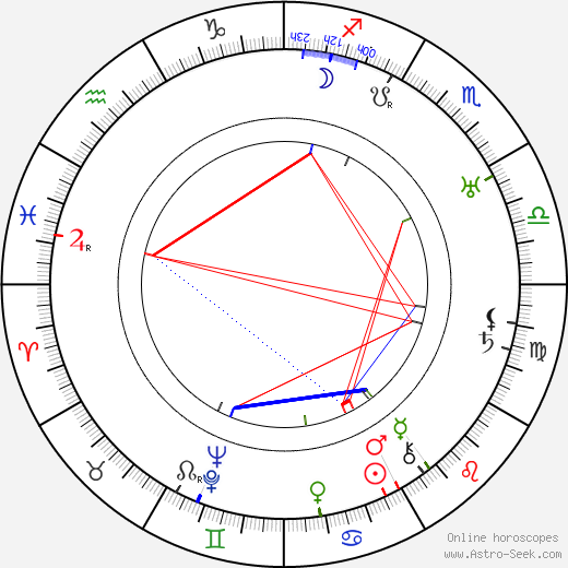 Gene Lockhart birth chart, Gene Lockhart astro natal horoscope, astrology