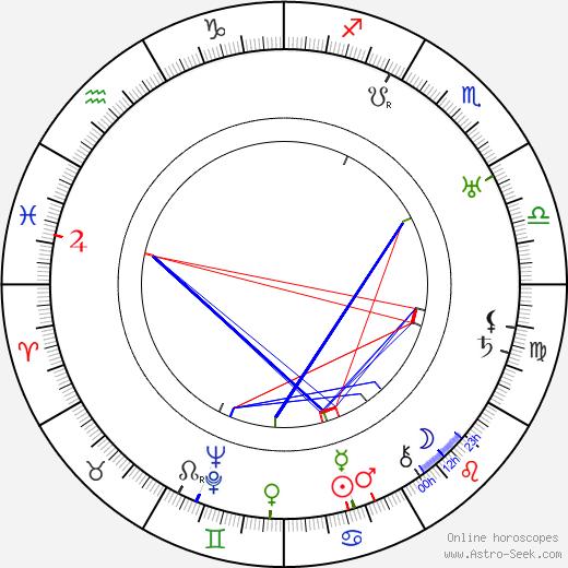 Helga Thomas tema natale, oroscopo, Helga Thomas oroscopi gratuiti, astrologia