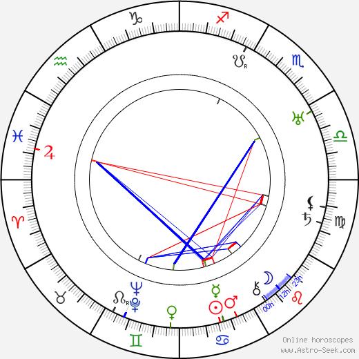Josef Hora birth chart, Josef Hora astro natal horoscope, astrology