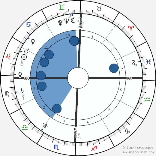 Keye Lloyd wikipedia, horoscope, astrology, instagram