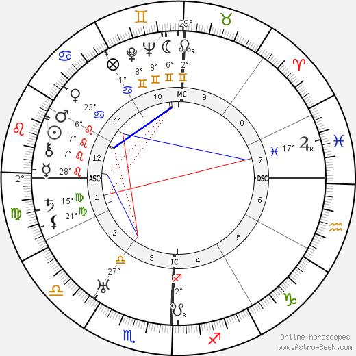 Keye Lloyd birth chart, biography, wikipedia 2020, 2021