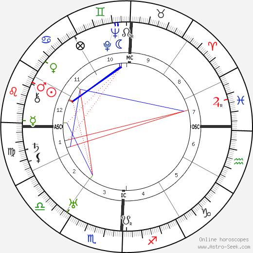Keye Lloyd birth chart, Keye Lloyd astro natal horoscope, astrology