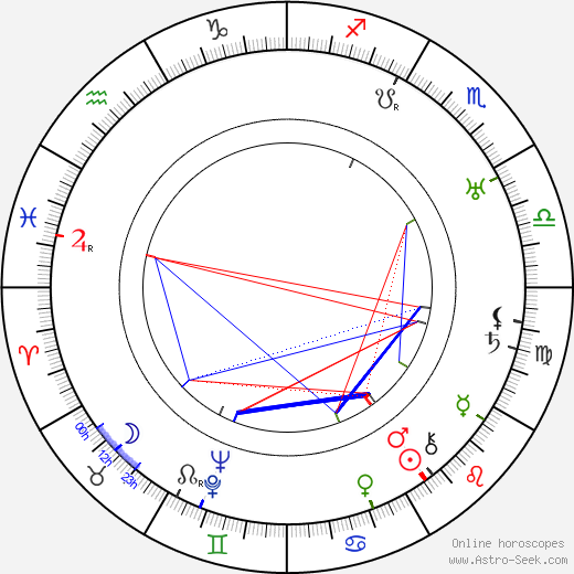 Richard 'Skeets' Gallagher astro natal birth chart, Richard 'Skeets' Gallagher horoscope, astrology