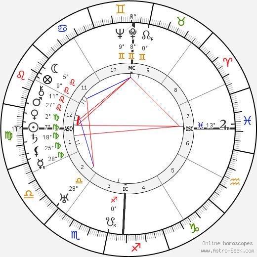 Adrian M. Ziegler birth chart, biography, wikipedia 2020, 2021