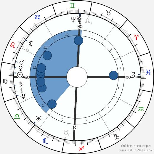 Adrian Zeigler wikipedia, horoscope, astrology, instagram
