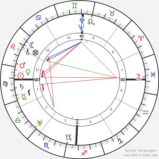 Adrian Zeigler день рождения гороскоп, Adrian Zeigler Натальная карта онлайн