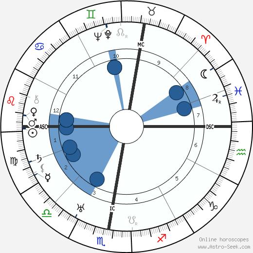 Andre Dignimont wikipedia, horoscope, astrology, instagram