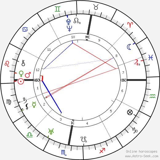 Andre Dignimont день рождения гороскоп, Andre Dignimont Натальная карта онлайн