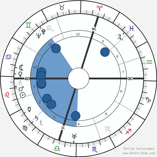 Ely Culbertson wikipedia, horoscope, astrology, instagram