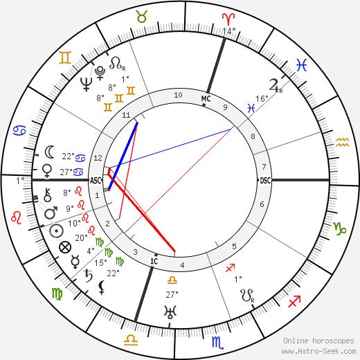 Ely Culbertson birth chart, biography, wikipedia 2020, 2021