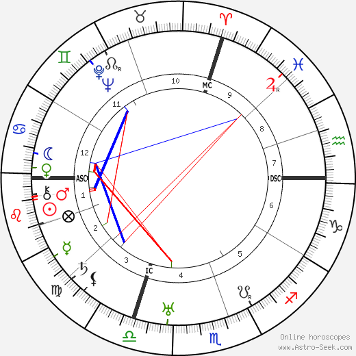 Ely Culbertson birth chart, Ely Culbertson astro natal horoscope, astrology