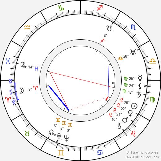 Francis McDonald birth chart, biography, wikipedia 2019, 2020