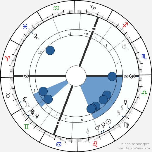 George Bruce wikipedia, horoscope, astrology, instagram