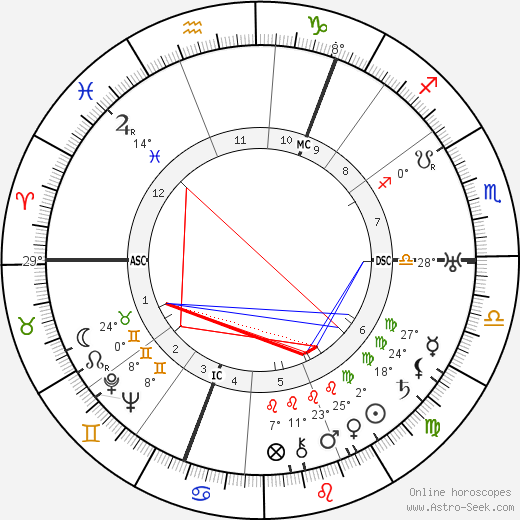 George Bruce birth chart, biography, wikipedia 2019, 2020