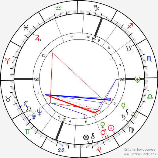 George Bruce astro natal birth chart, George Bruce horoscope, astrology